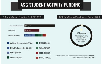 The fine points of funding: How student groups cash in with Associated Student Government