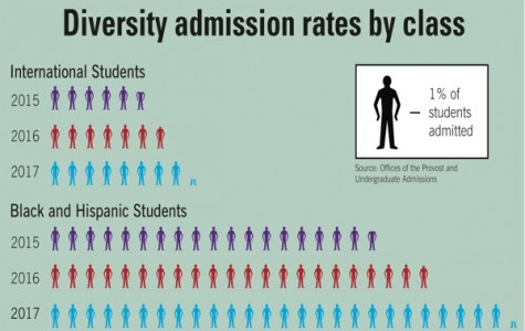 Northwestern class of 2017 marks most selective, diverse class to date