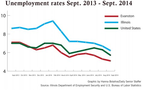 Evanston's unemployment rate continues to decline