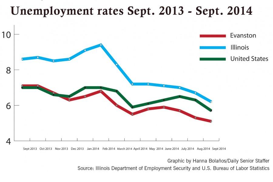 Evanston's unemployment rate continues to decline