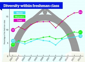 For Class of 2016, percentage of black students highest in 23 years