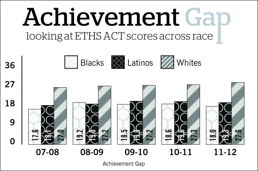 ETHS hosts Assessment Day as numbers spell little progress for students' ACT scores