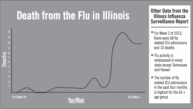 Illinois%27+flu+season+this+year+is+more+serious+than+it+has+been+in+past+years.+As+of+Friday%2C+data+showed+the+flu+was+responsible+for+476+intensive-care-unit+hospitalizations+and+50+deaths+in+the+state.