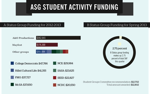 ASG Funding Graphic