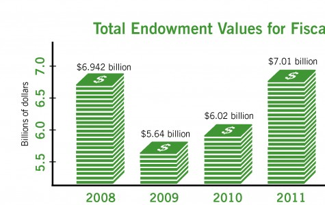 Northwestern sees modest endowment growth for 2012