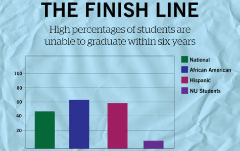 Northwestern has largely avoided rising national trends in students dropping out of college.