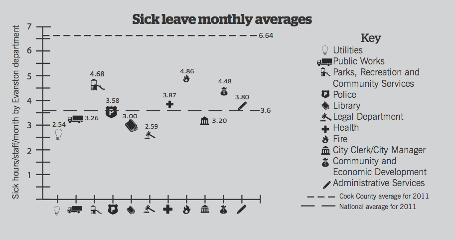 Evanston sick leave consistent with national average