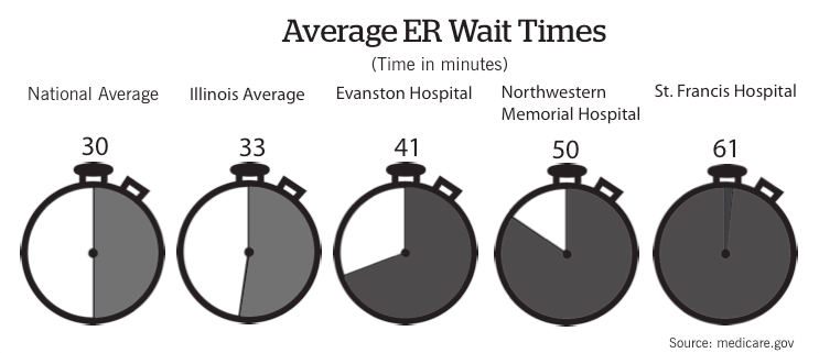 Wait times at Evanston emergency rooms high, new federal