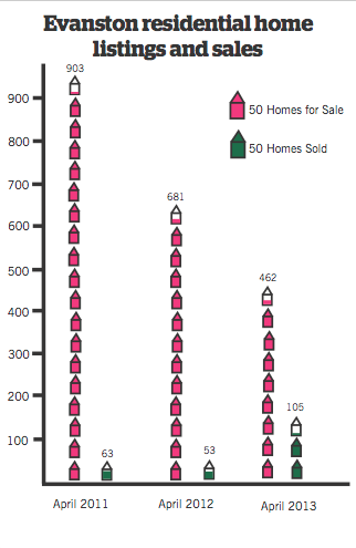 Strong rental market in midst of national homeownership rate lows