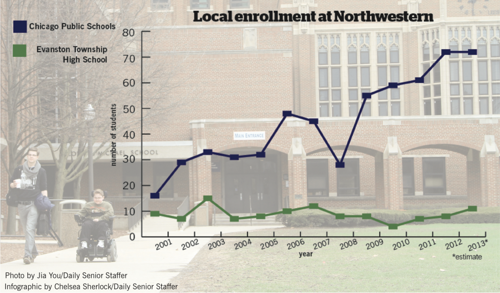 Incoming+Northwestern+class+sees+record+number+of+local+students+