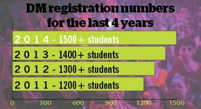Dance Marathon sets registration record, tops 1,500 registrants