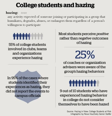 a study on hazing in a fraternity Hazing in view: college students at risk initial findings from the national study of student hazing march 11, 2008 presented by elizabeth j allan, phd.