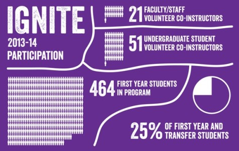 Administrators look to evaluate, refine college transition program