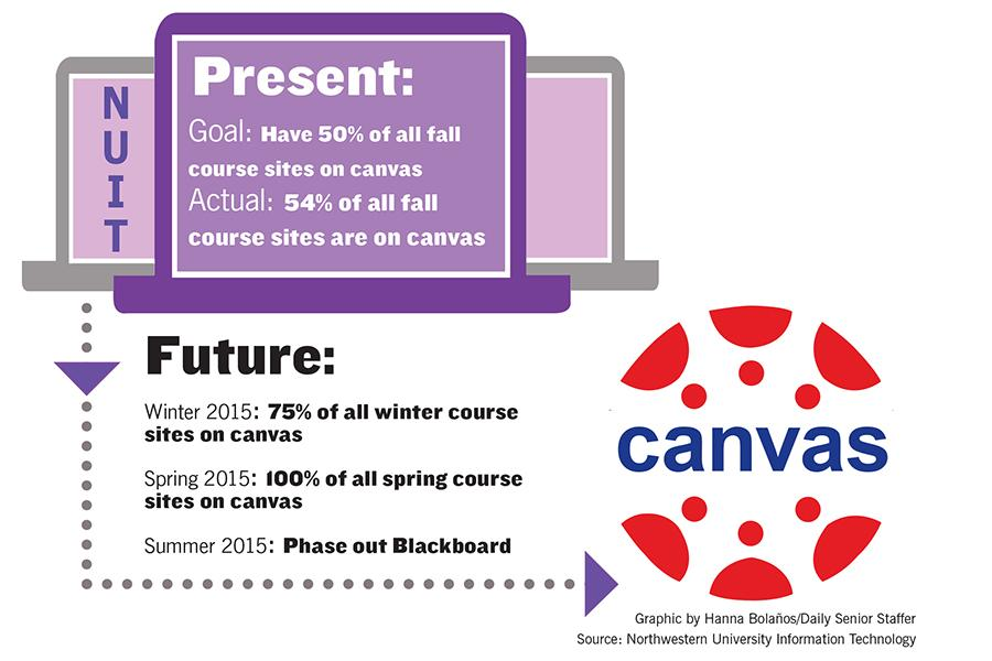 Canvas transition ahead of schedule