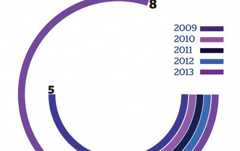 Source: NU Annual Security & Fire Safety Report