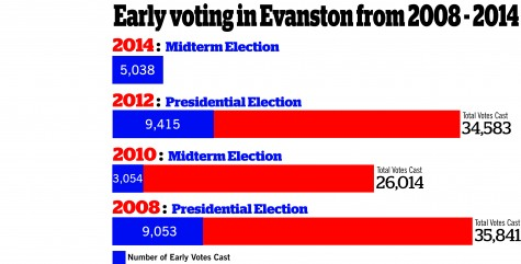 More than 5K turn out for early voting in Evanston