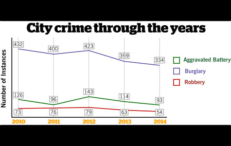 Evanston crime against persons down 21 percent in 2014