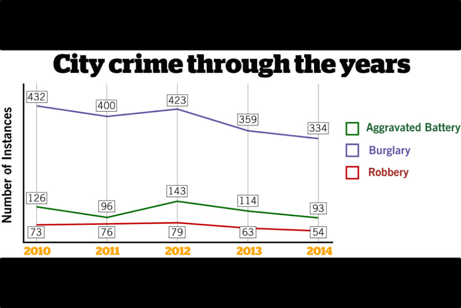 Evanston+crime+against+persons+down+21+percent+in+2014