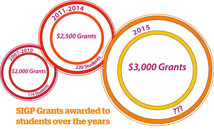 Summer Internship Grant Program receives record number of applicants