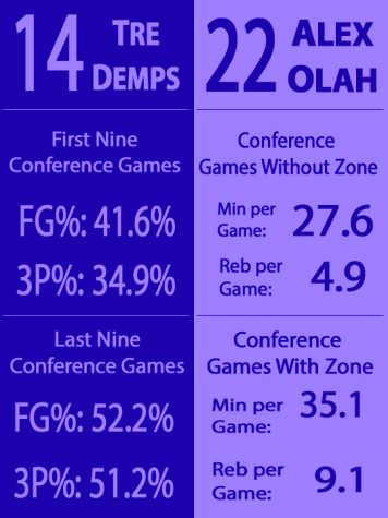 Men's Basketball: What statistical analysis tells us about next season