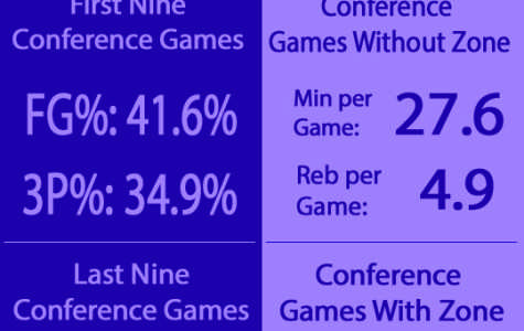 Men's Basketball: What statistical analysis tells us about next season