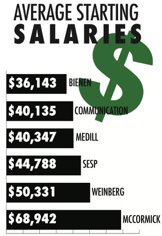 Average salary for recent Northwestern graduates rising, study says