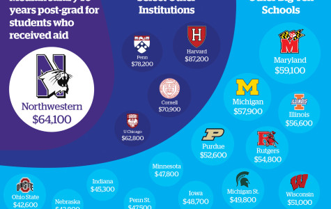 Northwestern graduates who received financial aid make nearly $30,000 over national median
