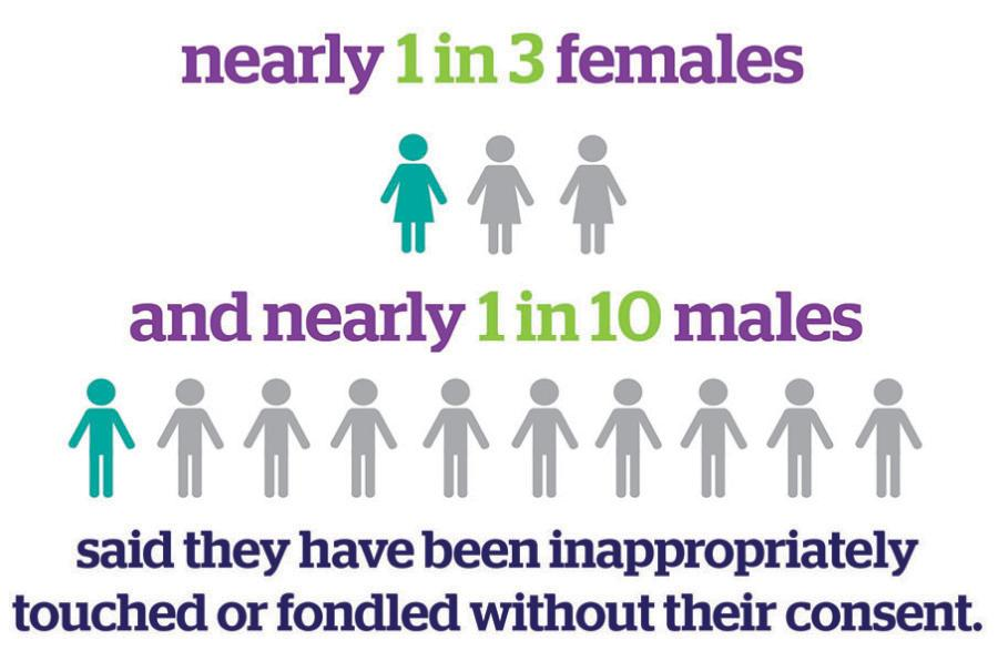Source: 2015 Campus Climate Survey on Sexual Misconduct; Graphic by Rachel Dubner/The Daily Northwestern