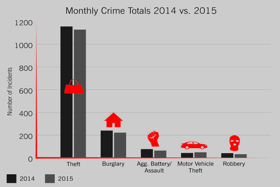 The Evanston Police Department's third-quarter crime statistics show a 19 percent decrease in robberies compared with the same period of time from last year. Of the 81 motor vehicle burglaries this year, 96 percent involved unlocked vehicles.