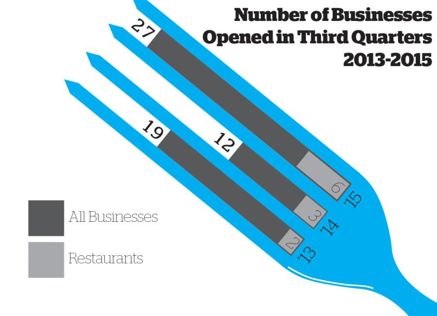 Evanston restaurant scene on the rise with focus on experiential dining