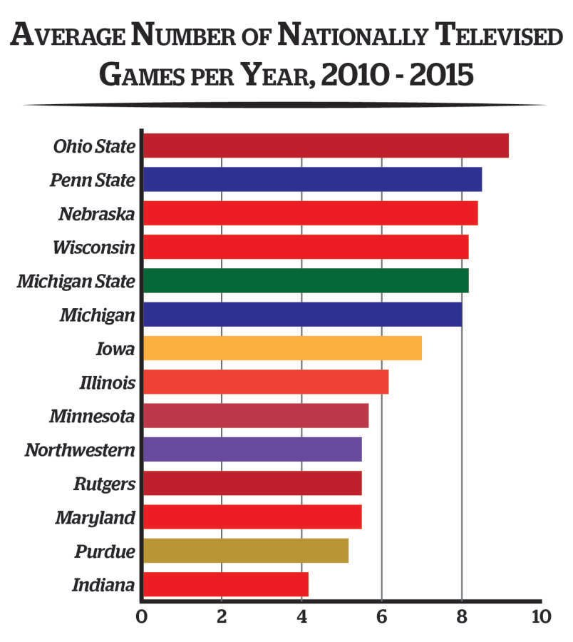 Football%3A+Is+a+lack+of+national+TV+coverage+hurting+Northwestern%E2%80%99s+recruiting%3F