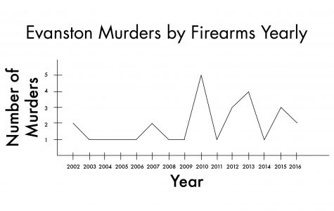 As overall violent crime goes down, gun violence still vexes city