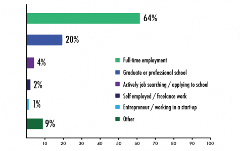 Class of 2015 almost all employed or in grad school, study shows