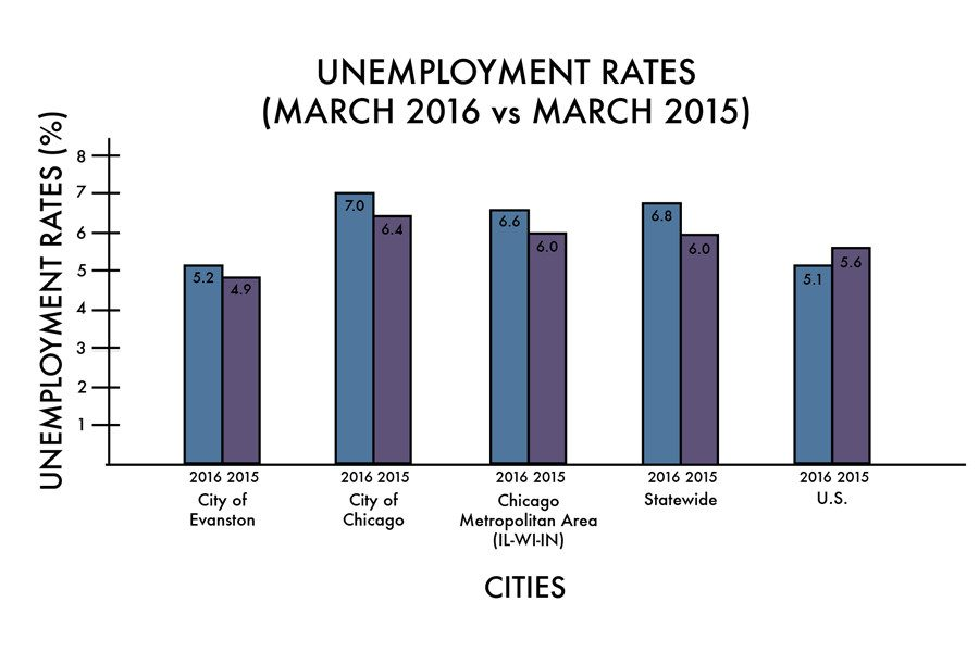 Despite unemployment rising statewide, Evanston rate remains fairly stable