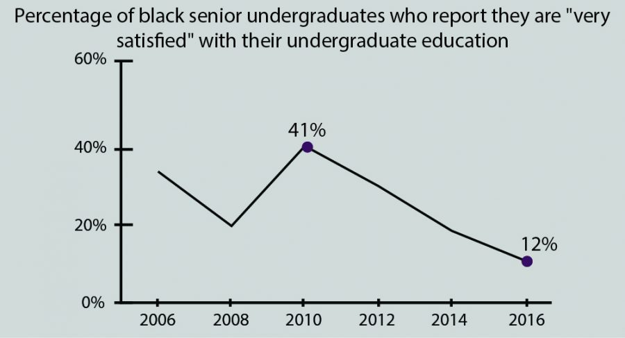 "Only 12 percent of black seniors reported in 2016 that they are ""very satisfied"" with their experience at Northwestern. The percentage has decreased steadily since 2010, and the task force report said incidents such as the Black House controversy last year contributed to this drop."
