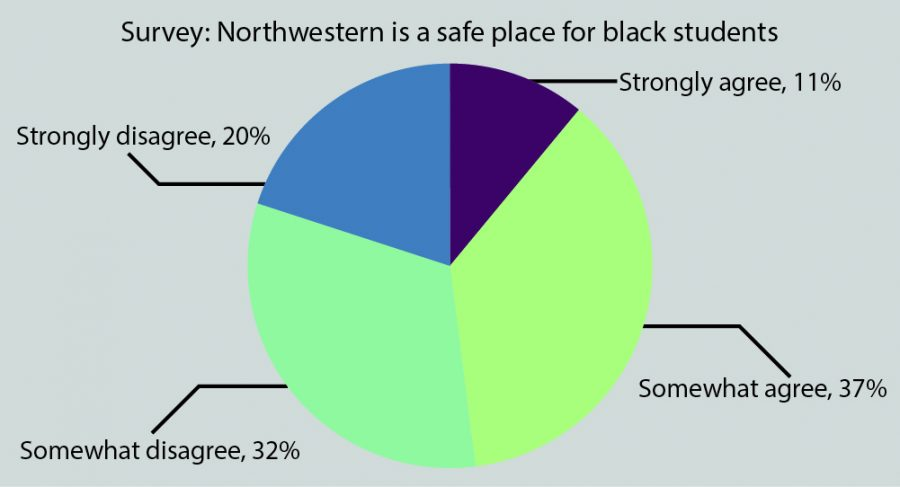 "Part of the Black Student Experience Survey asked students for their perceptions of the current campus climate. Eleven percent of the students who completed the survey said they ""strongly agree"" that Northwestern is a safe place for black students."
