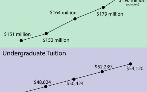 Northwestern raises tuition by 3.6 percent