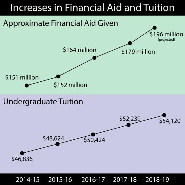 Northwestern raises tuition by 3.6 percent