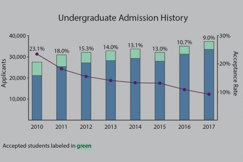 Northwestern acceptance rate falls to 9 percent
