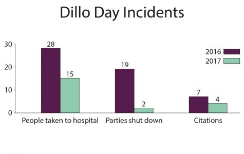 Dillo Day party shutdowns, citations, hospital transports all down