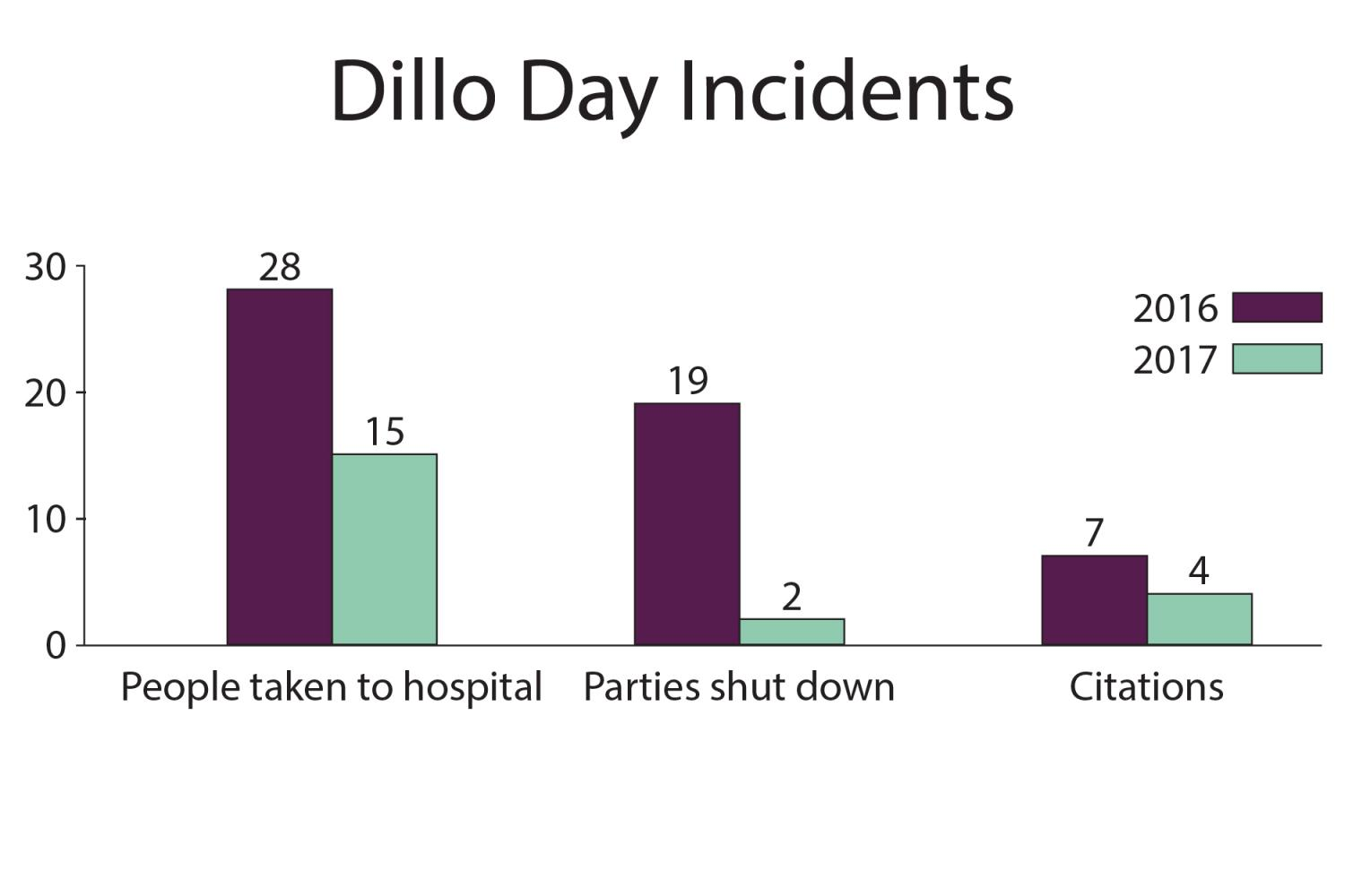 Dillo+Day+party+shutdowns%2C+citations%2C+hospital+transports+all+down
