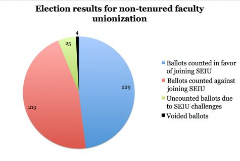 University refuses to bargain with non-tenured faculty union due to contested ballots