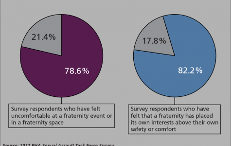 PHA women feel 'invalidated' in fraternity spaces, survey shows