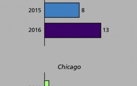 Annual security report shows most reported rapes in 3 years for Evanston, Chicago campuses
