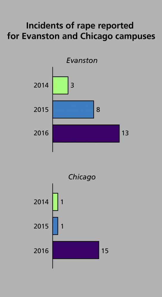 Annual+security+report+shows+most+reported+rapes+in+3+years+for+Evanston%2C+Chicago+campuses