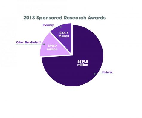 Growth in sponsored research driven by increase in federal grants