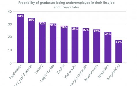 Psychology and biology majors among highest level of underemployment, study shows