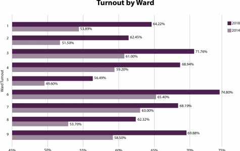Evanston had a record voter turnout for midterm elections, clerk says