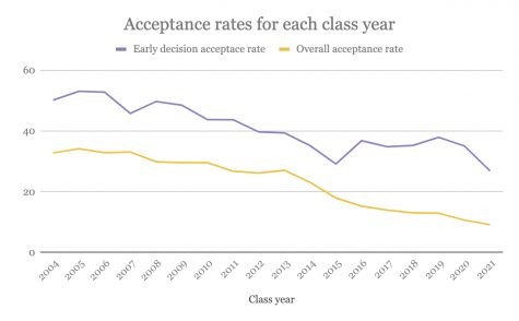Early Decision acceptance rate falls as applications rise