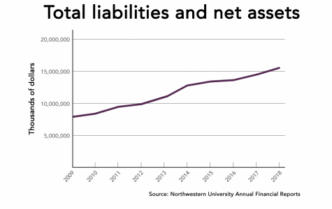 Northwestern's total financial assets over the last nine years.